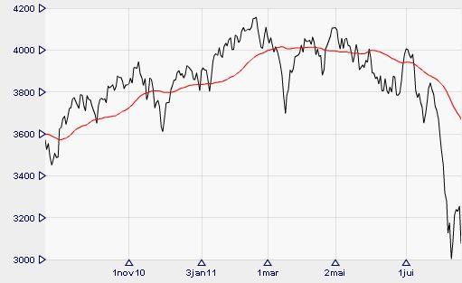 La courbe du CAC 40 sur 1 an