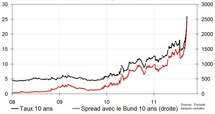 taux grecs et spreads avec le Bund allemand