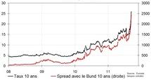 taux grecs et spreads avec le Bund allemand