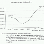 evolution-taux-prelevements-obligatoires-2007-2012