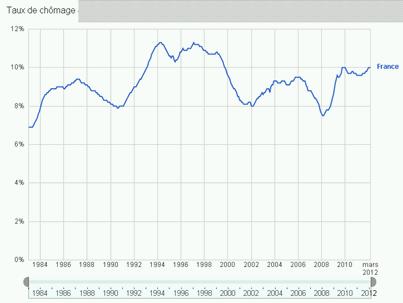 taux-chomage-france-mars-2012